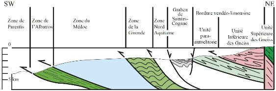 Coupe schématique du Bassin Aquitain