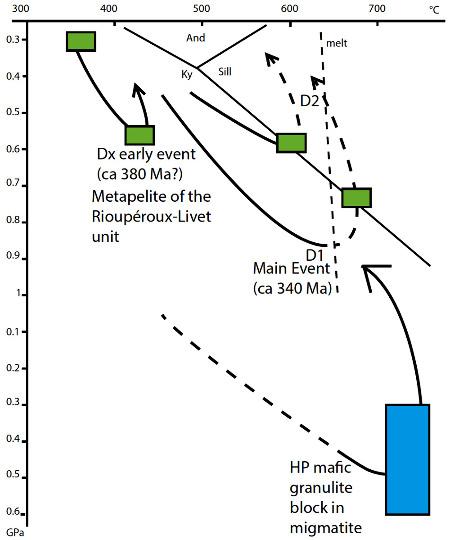 Trajets P-T établis pour l'unité de Rioupéroux-Livet de Belledonne et les granulites de HP incluses dans les migmatites du Nord-Est de Belledonne