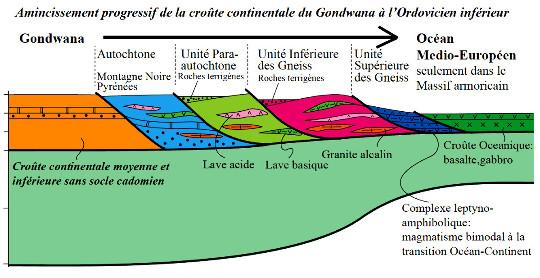 Schéma interprétatif de formation de la marge continentale passive du Gondwana à l'Ordovicien inférieur