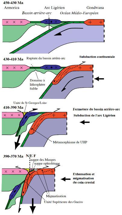 Modèle géodynamique de la chaine éo-varisque