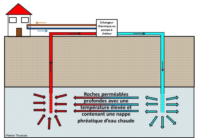 Fonctionnement théorique d'une exploitation industrielle de géothermie haute à moyenne température, avec un doublet de puits (puits de pompage et puits de réinjection)