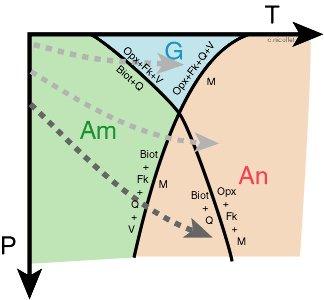 Diagramme pression-température où figurent les différentes réactions étudiées, les domaines des différents faciès métamorphiques.