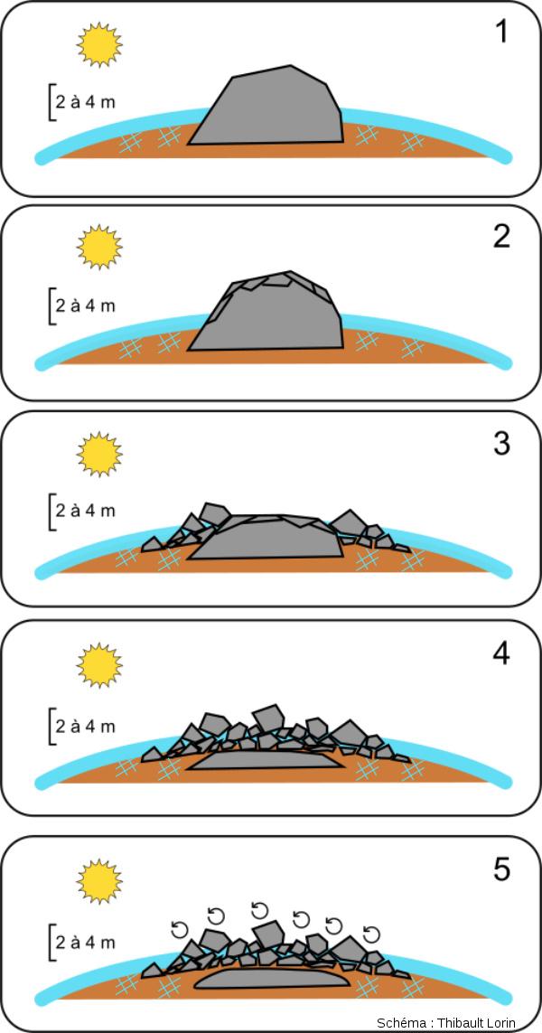 Schéma de formation d'un chirat