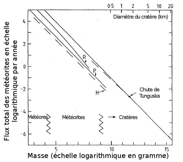 Relation entre taille (masse) des météorites et nombre de météorites tombant chaque année sur Terre, selon différents modèles