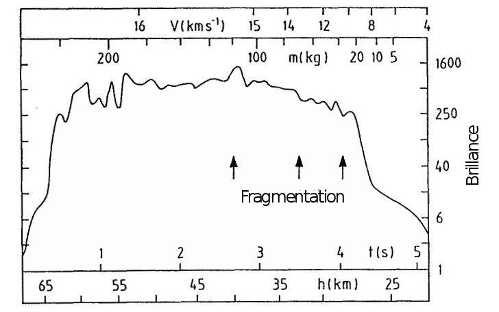 Observation de la chute de la météorite Zvolen montrant la perte de masse, de vitesse et la fragmentation importante due à lentrée dans latmosphère. Daprès Hugues, Space Science Review, 1992