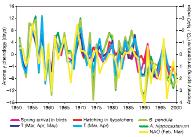 Évolution des anomalies temporelles des dates de quelques phénophases en relation avec deux variables climatiques, l'anomalie de température printanière et le North Atlantic Oscillation (Index Nao)