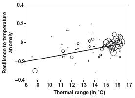 Relation entre la résilience à l'anomalie de température et l'amplitude thermique rencontrée par l'espèce sur la partie européenne de son aire de répartition
