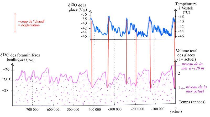 Comparaison entre les variations de la température à Vostok depuis 400000 ans (obtenues par mesure du δ18O de la glace) et les variations du volume total des glace depuis 800000 ans (obtenues par mesure du δ18O des tests de foraminifères benthiques)