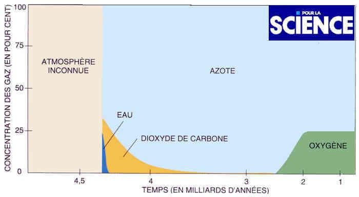 Évolution de la proportion en gaz atmosphériques (en pourcent) depuis 4,5 milliards d'années