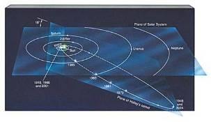 Orbite de la comète de Halley