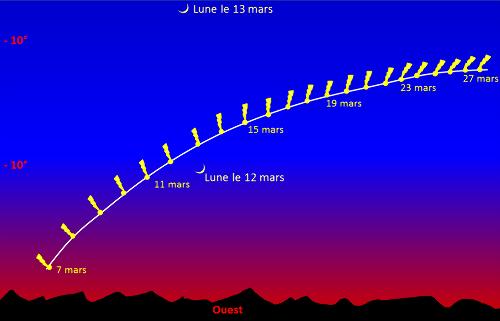 Schéma fait à partir d'une compilation de dessins que l'on peut trouver sur le web ou dans la presse spécialisée montrant la position (approximative) de la comète Panstarrs durant le mois de mars 2013 dans le ciel de France métropolitaine au-dessus de l'horizon Ouest, 1/2h après le coucher du soleil