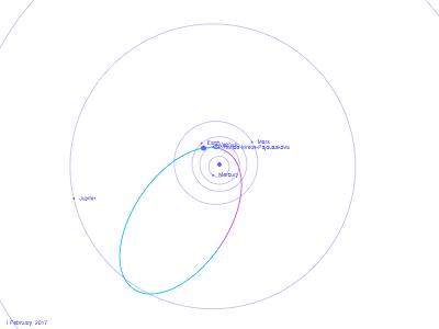 """Orbite de la comète 45P/Honda-Mrkos-Pajdusakova, vue """"par-dessus"""", depuis le Nord"""