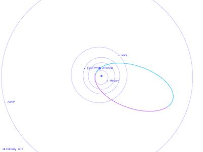 """Orbite de la comète 2P/Encke, vue """"par-dessus"""", depuis le Nord"""