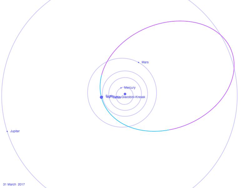 """Orbite de la comète 41P/Tuttle-Giacobini-Kresák, vue """"par-dessus"""", depuis le Nord"""