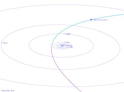 """Trajectoire de la comète C/2015V2 Johnson, vue rapprochée, en perspective depuis un point d'observation """"au-dessus"""" (au Nord) de l'écliptique"""