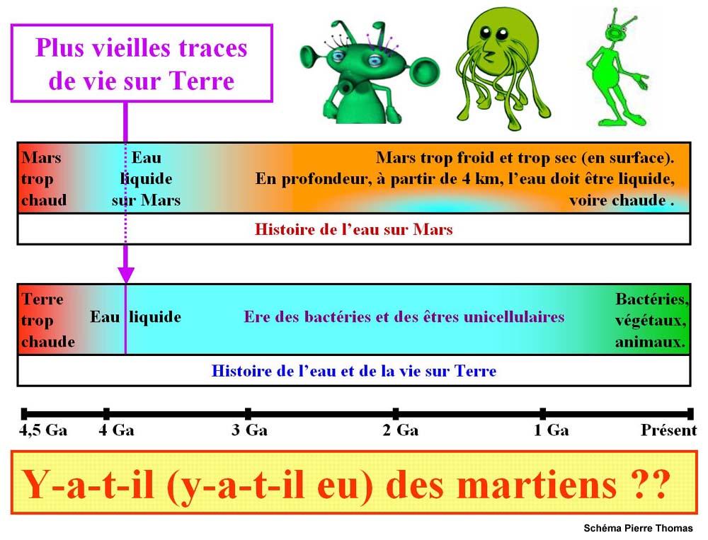 Comparaison des histoires de Mars et de la Terre