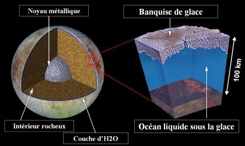 Structure probable de l'océan d'Europe