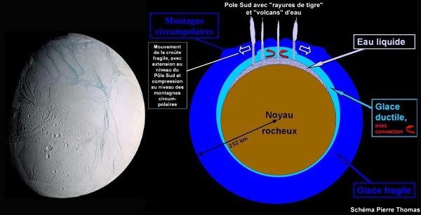 Vue externe et modèle de structure interne d'Encelade