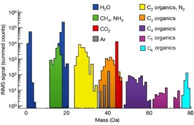 Analyses au spectromètre de masse de la composition des particules des panaches éruptifs d'Encelade