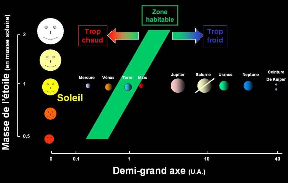 """Représentation """"classique"""" (et très incomplète) de la notion de zone habitable (ou fenêtre d'habitabilité)"""