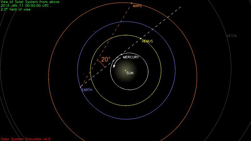 Simulation annotée de la position des planètes du système solaire à la date du 11 janvier 2015