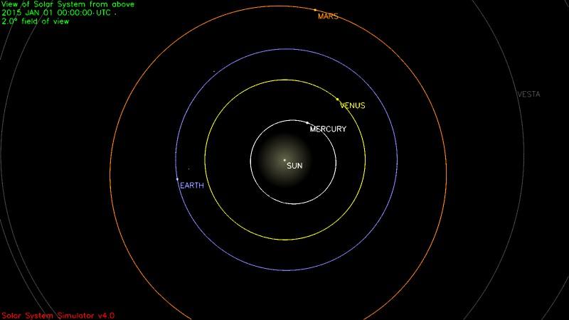 Simulation de la position des planètes du système solaire à la date du 01 janvier 2015