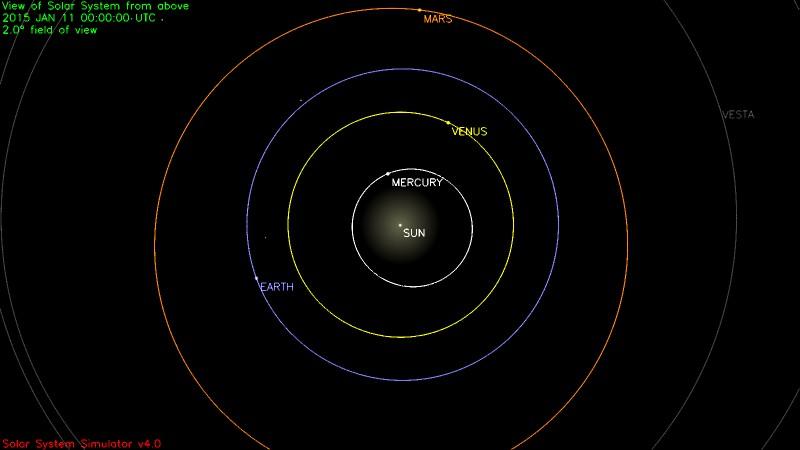 Simulation de la position des planètes du système solaire à la date du 11 janvier 2015