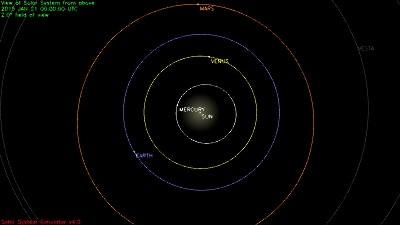 Simulation de la position des planètes du système solaire à la date du 21 janvier 2015