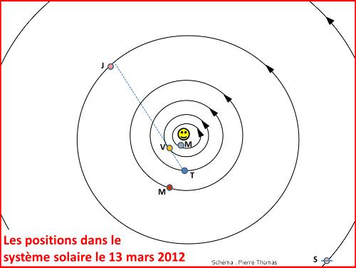 Positions (approximatives) des 6 planètes principales dans le système solaire à la mi-mars 2012