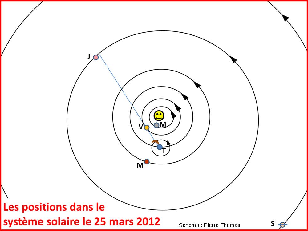 Positions (approximatives) des 6 planètes principales dans le système solaire, les 25-26 mars 2012