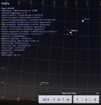 Ciel matinal du 18 octobre 2015, vers 7h: Vénus, Mars, Jupiter et Mercure
