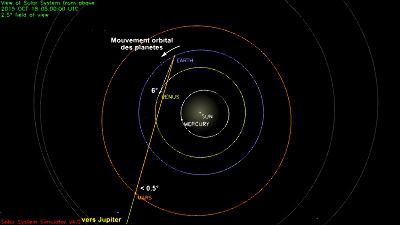 Configuration du système solaire le 18/10/2015, vue limitée à l'orbite de Mars