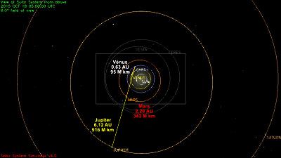 Configuration du système solaire le 18/10/2015, vue large