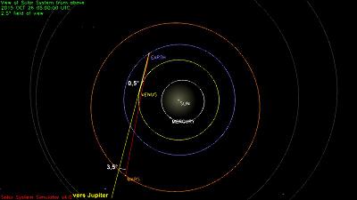 Configuration du système solaire le 26/10/2015, vue limitée à l'orbite de Mars