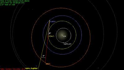 Configuration du système solaire le 3/11/2015, vue limitée à l'orbite de Mars