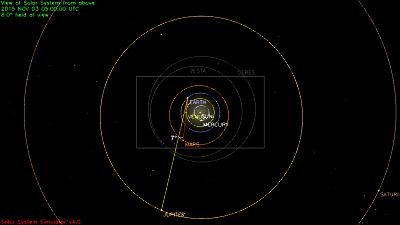 Configuration du système solaire le 03/11/2015, vue large