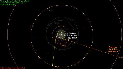 Configuration du système solaire le 09/01/2016, vue large