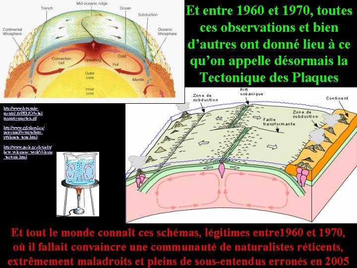 Représentations diverses de la géodynamique globale et de la convection mantellique