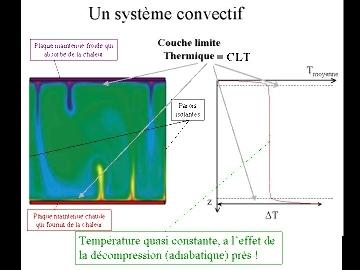 Schéma représentatif d'un schéma d'un système convectif