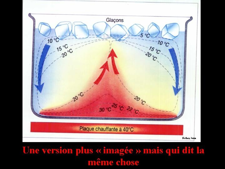 Version imagée de la convection