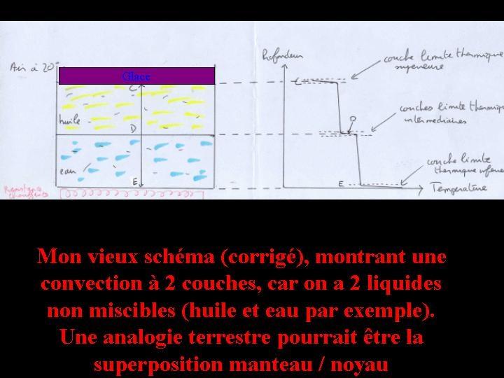 Représentation schématique de la convection à deux couches et du profil de température associé