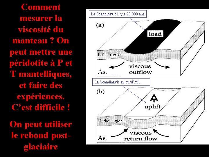 Utilisation du rebond glaciaire pour mesurer la viscosité du manteau (1/2)