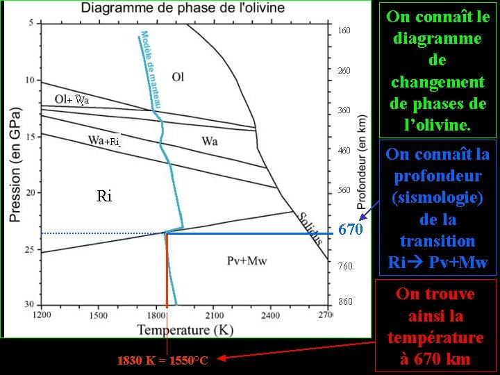 Calcul de la température à 670km à partir du diagramme de phase de l'olivine