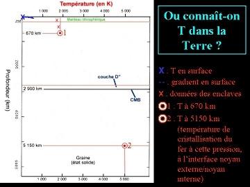 Bilan des connaissances sur la température à l'intérieur de la Terre