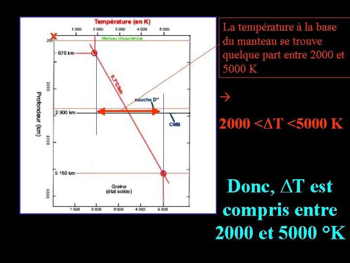 Estimation de la différence de température entre la base et le sommet du manteau