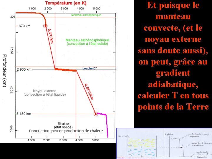 Déduction du profil de température à l'intérieur de la Terre