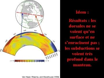 Coupe tomographique de l'océan Atlantique