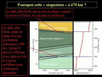 """Explication de la """"stagnation"""" à 670km"""