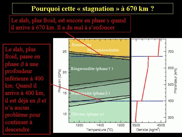 "Explication de la ""stagnation"" à 670 km"