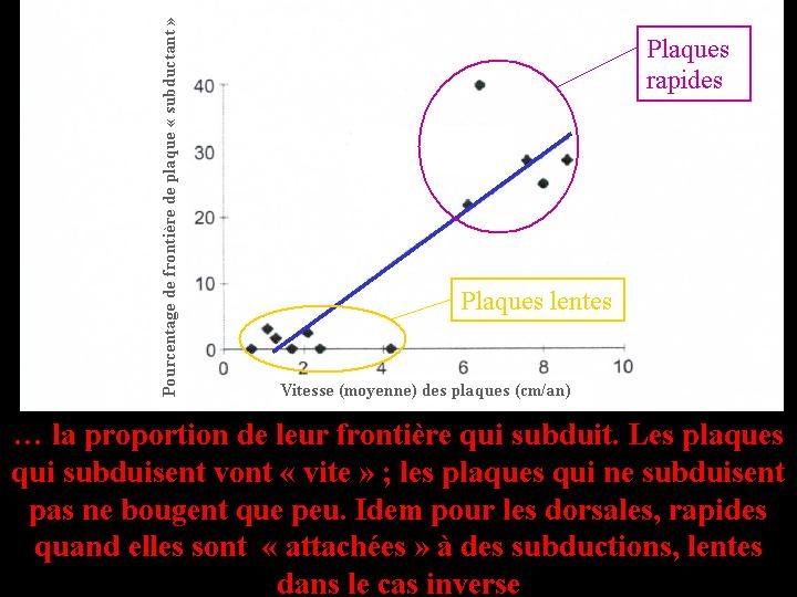 Relation entre le mouvement absolu des plaques et la proportion de leurs frontières en subduction